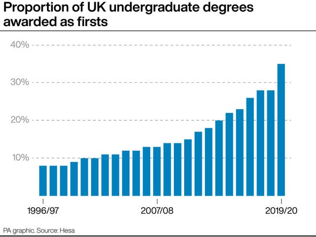 Proportion of UK undergraduate degrees awarded as firsts