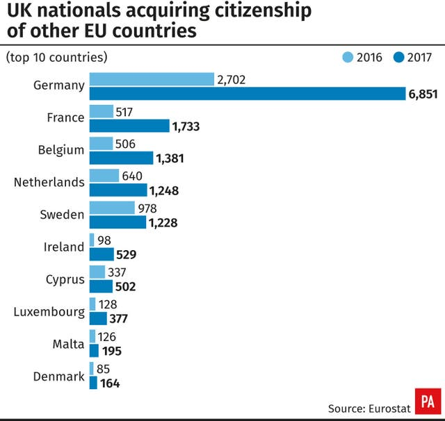 UK nationals acquiring citizenship of other EU countries