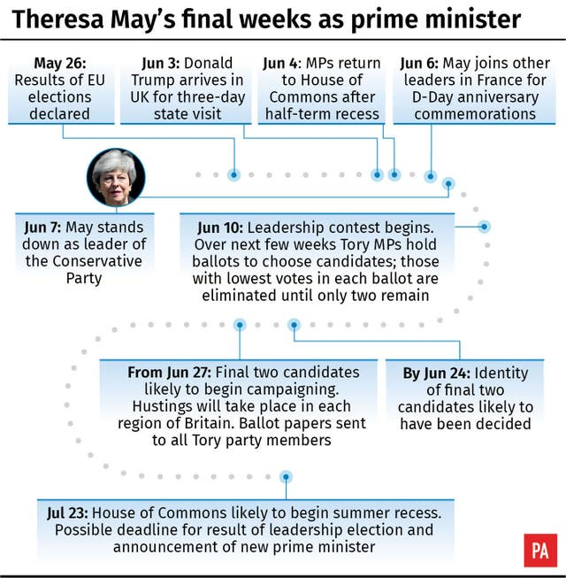 Theresa May's final weeks as prime minister