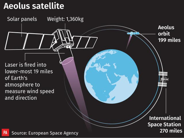 The Aeolus satellite