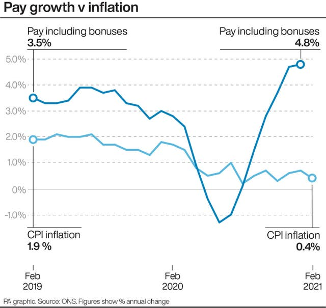 Pay growth v inflation