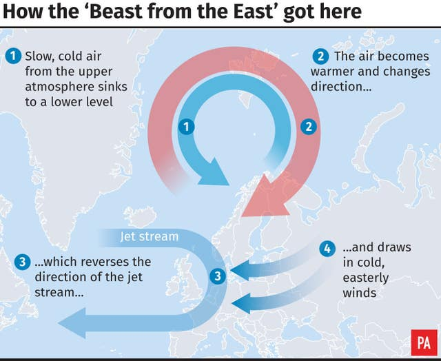 How the 'Beast from the East' got here (PA Graphics)