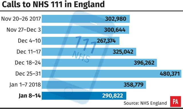 Calls to NHS 111 in England.