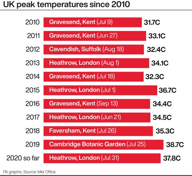 UK peak temperatures