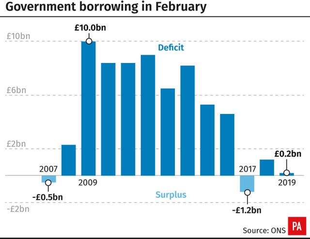 Government borrowing in February