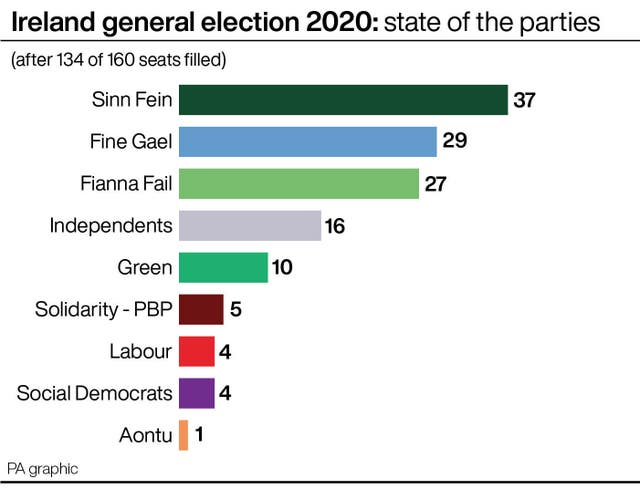 Ireland general election 2020: state of the parties after 134 of 160 seats filled