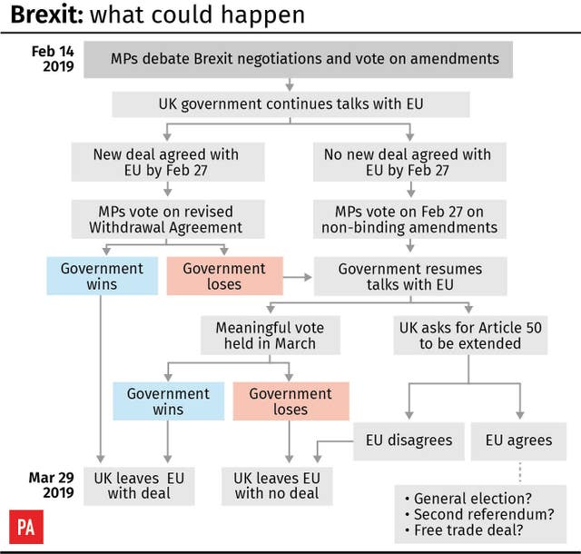 Brexit: what could happen.